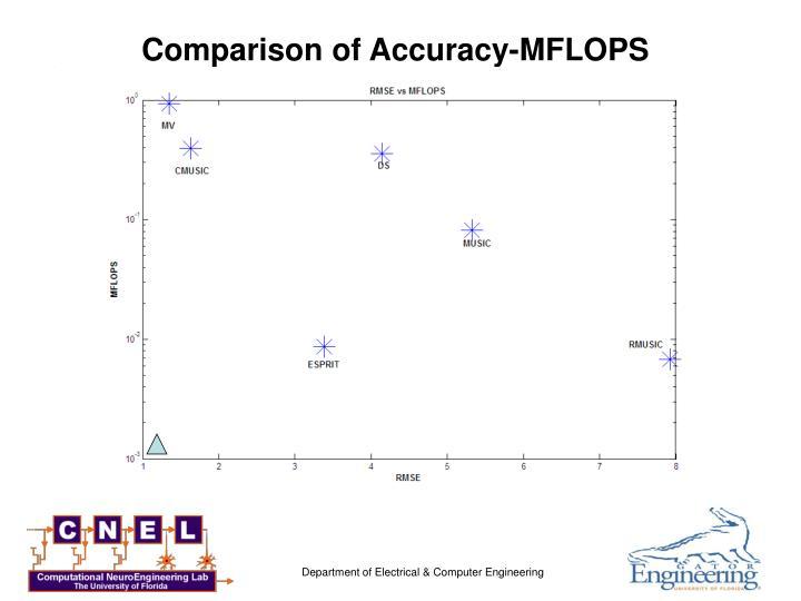 Comparison of Accuracy-MFLOPS