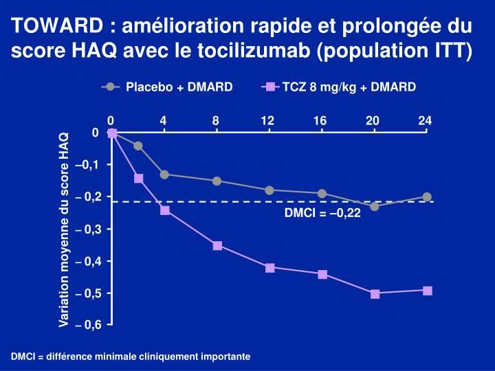 TOWARD : amélioration rapide et prolongée du score HAQ avec le tocilizumab (population ITT)