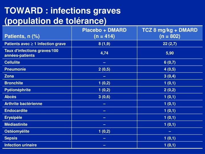 TOWARD : infections graves