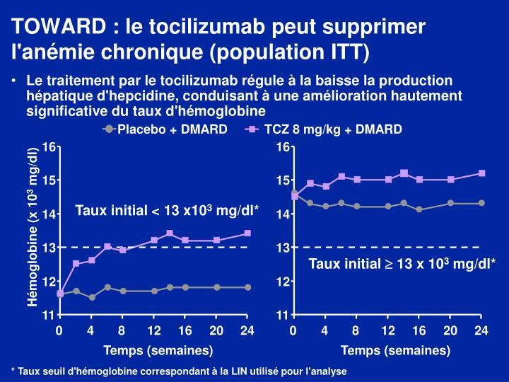 TOWARD : le tocilizumab peut supprimer l'anémie chronique (population ITT)