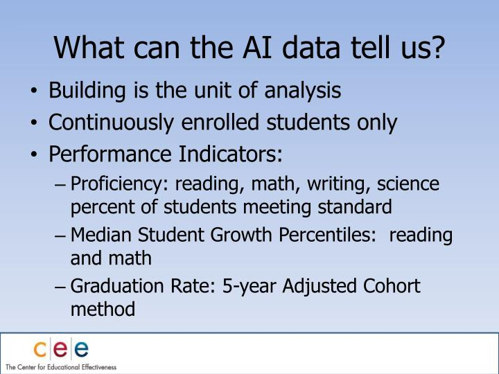What can the AI data tell us?