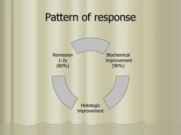 Pattern of response