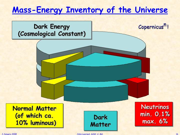 Mass-Energy Inventory of the Universe