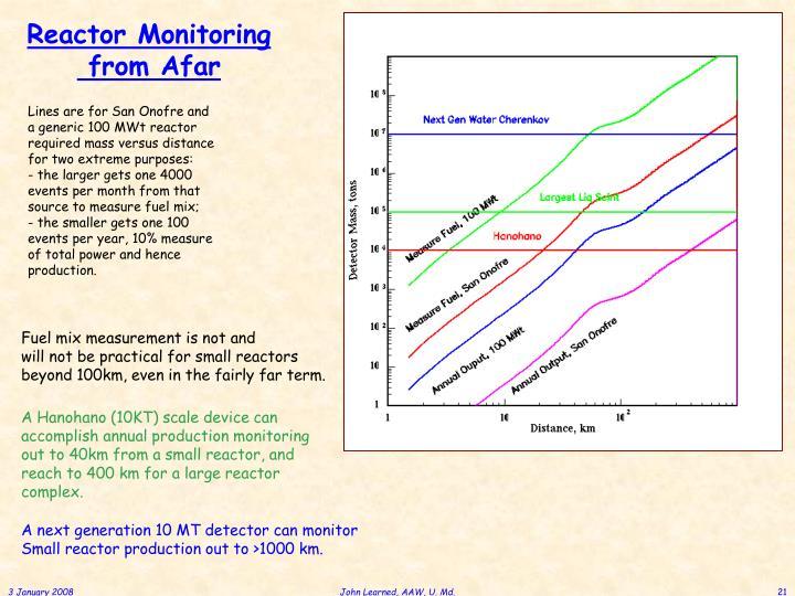 Reactor Monitoring