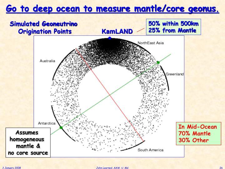Go to deep ocean to measure mantle/core geonus