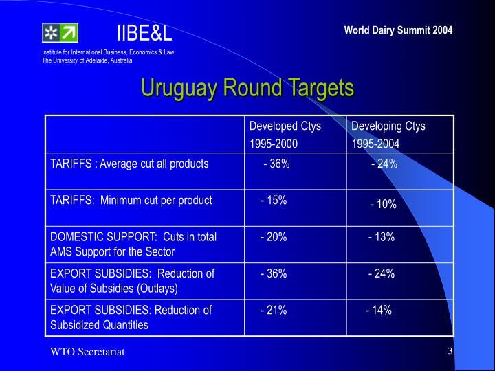Uruguay Round Targets