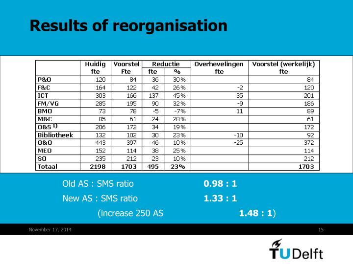 Results of reorganisation