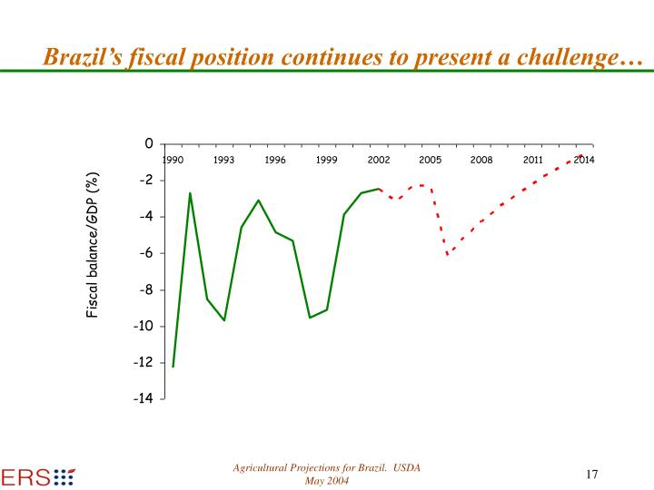 Brazil's fiscal position continues to present a challenge…
