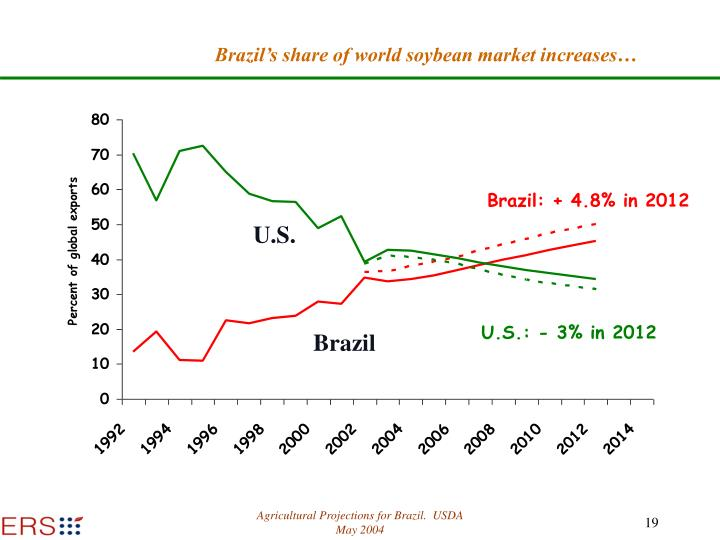 Brazil's share of world soybean market increases…