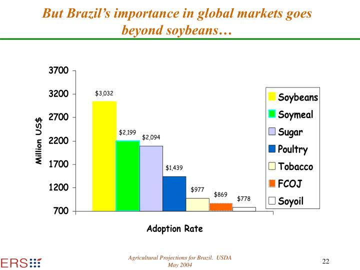 But Brazil's importance in global markets goes beyond soybeans…