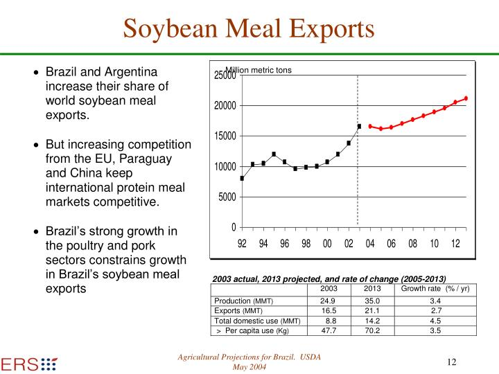 Soybean Meal Exports