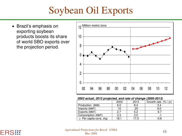Soybean Oil Exports