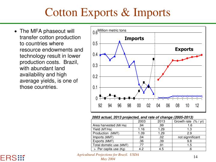 Cotton Exports & Imports