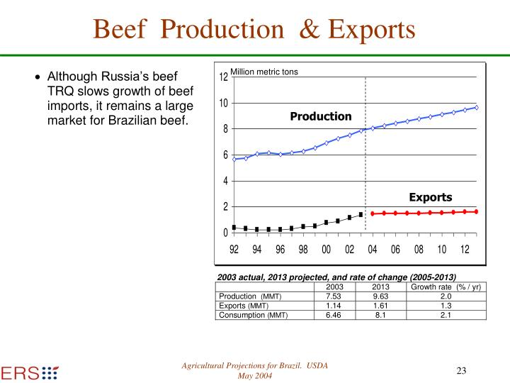 Beef  Production  & Exports