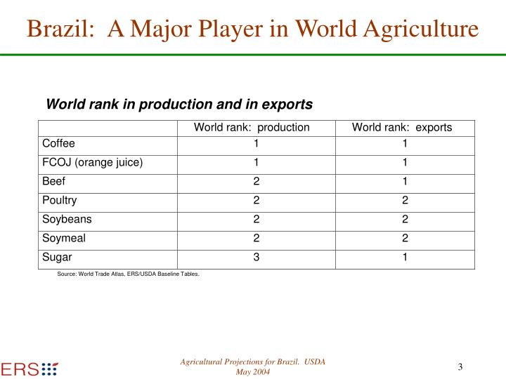 Brazil:  A Major Player in World Agriculture