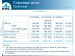 embedded value overview