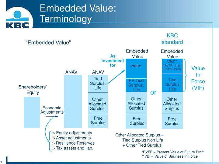 Embedded Value: