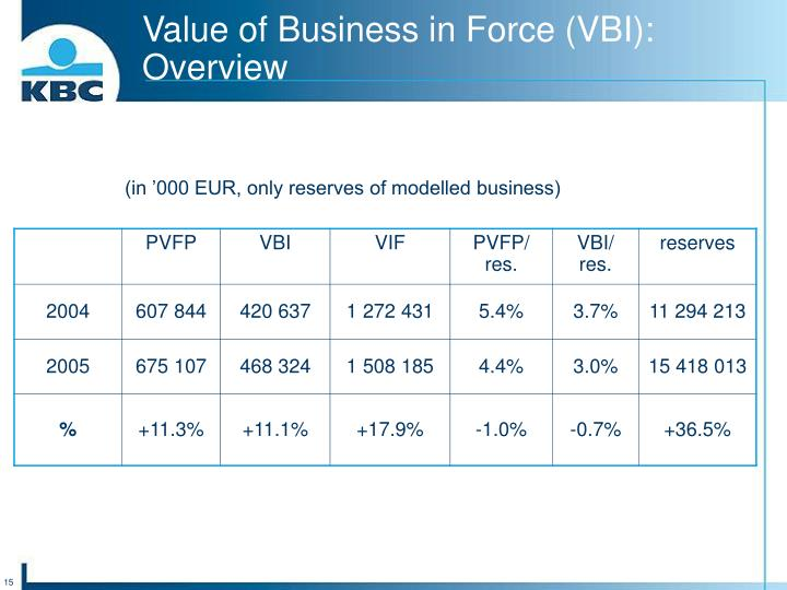 Value of Business in Force (VBI): Overview