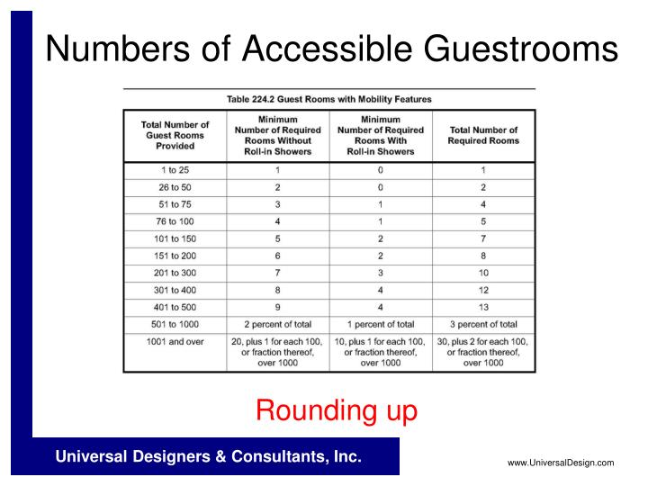Numbers of Accessible Guestrooms