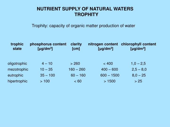 NUTRIENT SUPPLY OF NATURAL WATERS