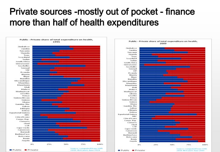 Private sources -mostly out of pocket - finance  more than half of health expenditures