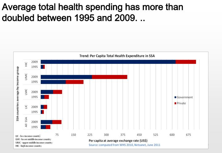 Average total health spending has more than doubled