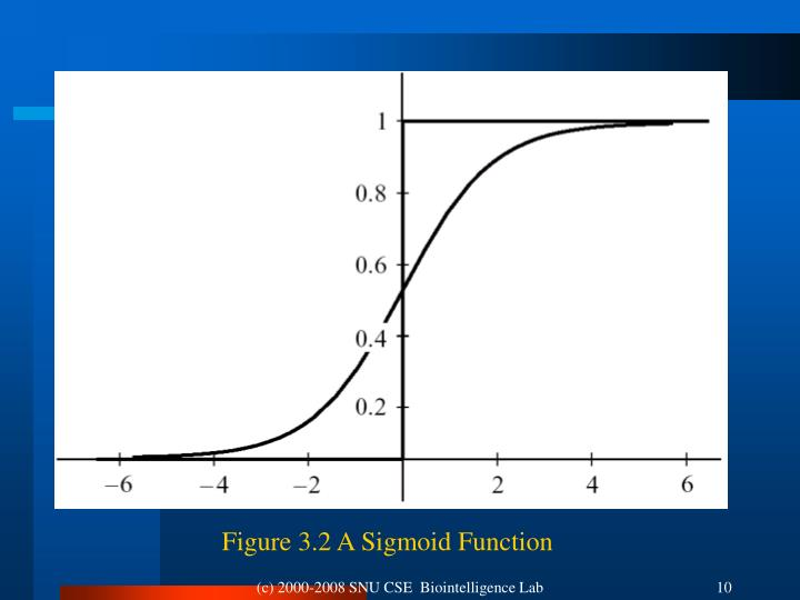Figure 3.2 A Sigmoid Function