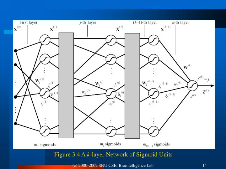 Figure 3.4 A