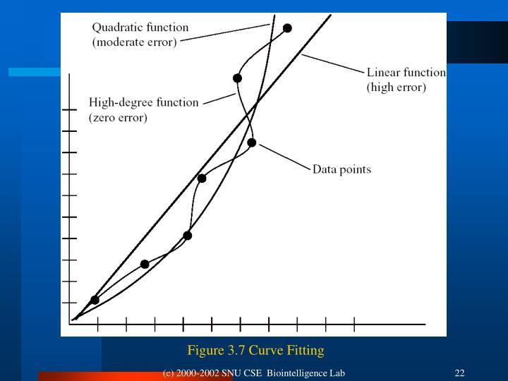 Figure 3.7 Curve Fitting