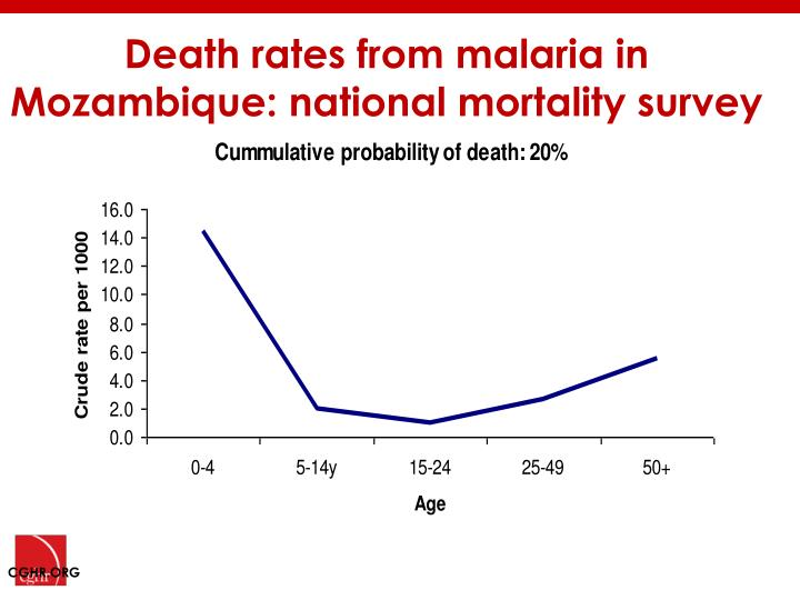 Death rates from malaria in Mozambique: national mortality survey