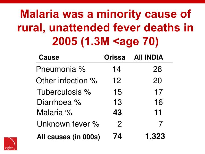 Malaria was a minority cause of rural, unattended fever deaths in 2005 (1.3M <age 70)