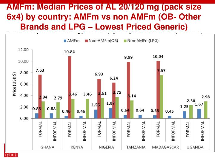 AMFm: Median Prices of AL 20/120 mg (pack size 6x4) by country: AMFm vs non AMFm (OB- Other Brands and LPG – Lowest Priced Generic)