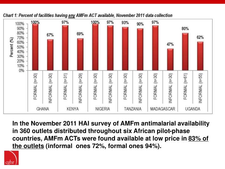 In the November 2011 HAI survey of AMFm antimalarial availability in 360 outlets distributed throughout six African pilot-phase countries, AMFm ACTs were found available at low price in