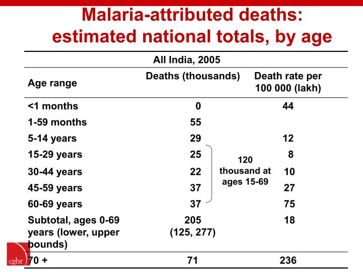 Malaria-attributed deaths: estimated national totals, by age