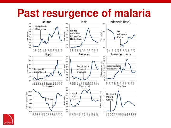 Past resurgence of malaria
