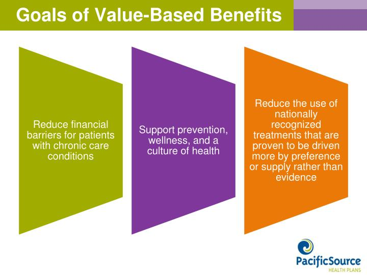 Goals of Value-Based Benefits