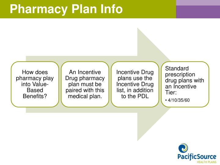 Pharmacy Plan Info