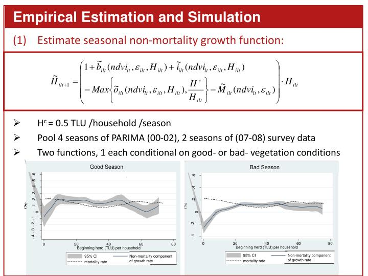 Empirical Estimation and Simulation