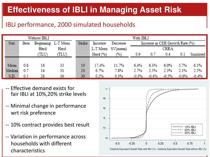 Effectiveness of IBLI in Managing Asset Risk