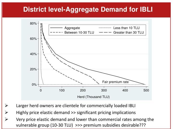 District level-Aggregate Demand for IBLI