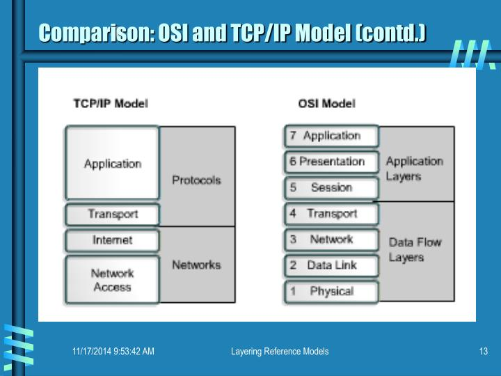 Comparison: OSI and TCP/IP Model (contd.)