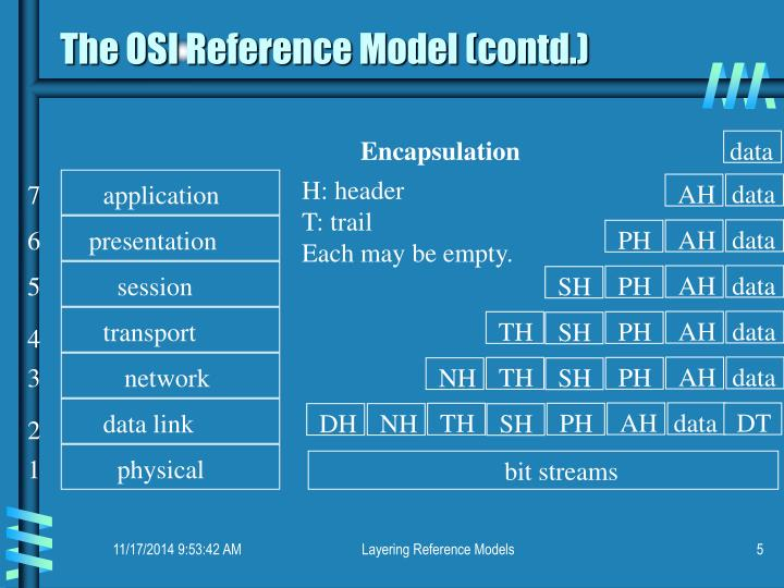 The OSI Reference Model (contd.)