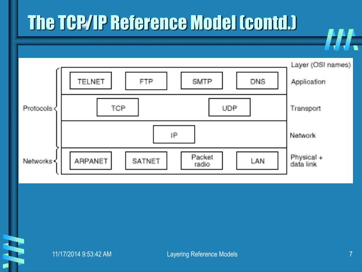 The TCP/IP Reference Model (contd.)