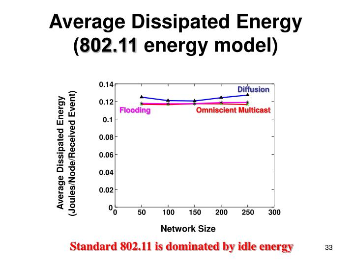 Average Dissipated Energy (