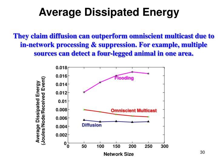 Average Dissipated Energy