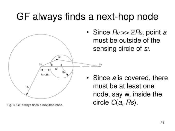 GF always finds a next-hop node