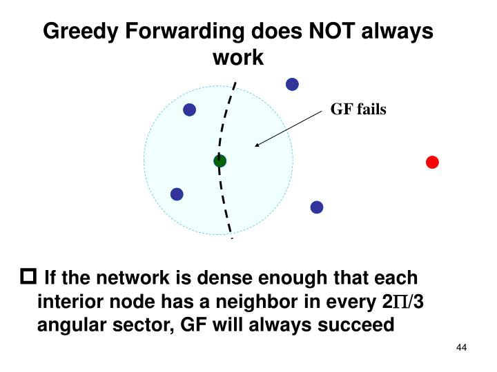 Greedy Forwarding does NOT always work