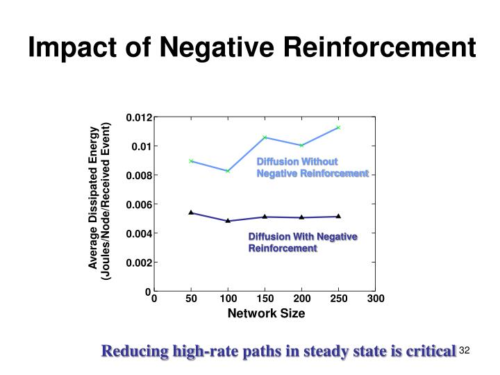 Impact of Negative Reinforcement