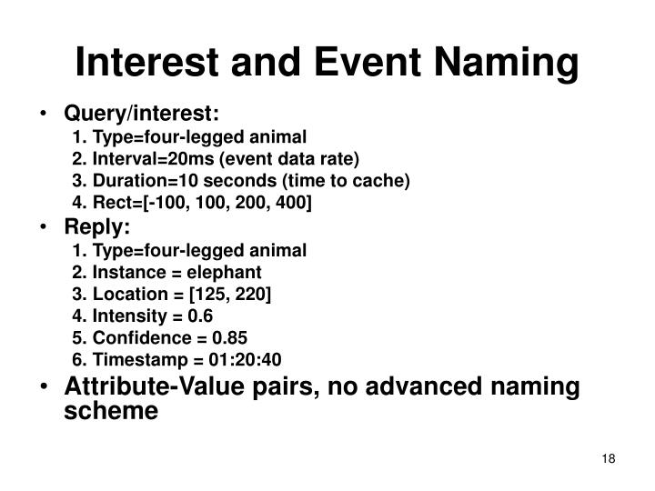Interest and Event Naming