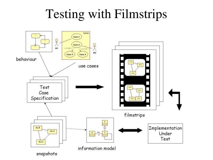 Testing with Filmstrips